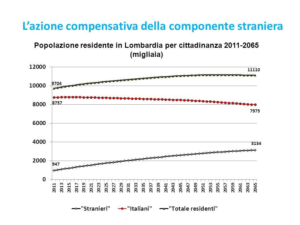 Popolazione residente in Lombardia per cittadinanza 2011-2065 (migliaia) L'azione compensativa della componente straniera