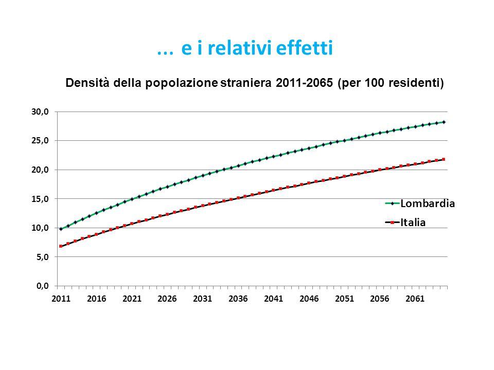 Densità della popolazione straniera 2011-2065 (per 100 residenti) … e i relativi effetti