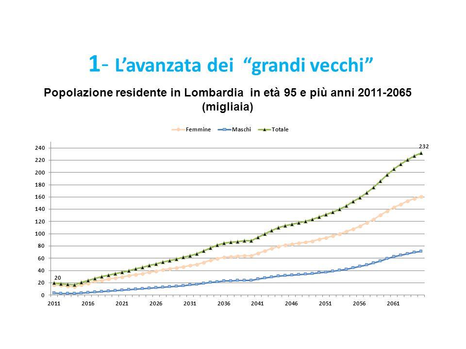 """1- L'avanzata dei """"grandi vecchi"""" Popolazione residente in Lombardia in età 95 e più anni 2011-2065 (migliaia)"""