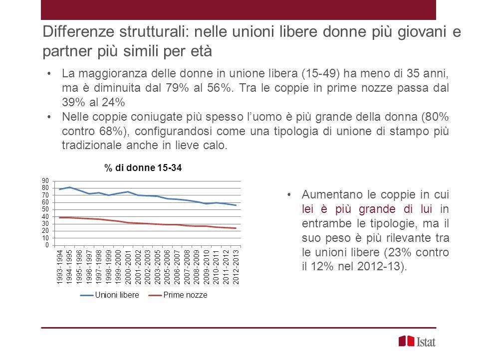 Differenze strutturali: nelle unioni libere donne più giovani e partner più simili per età La maggioranza delle donne in unione libera (15-49) ha meno di 35 anni, ma è diminuita dal 79% al 56%.
