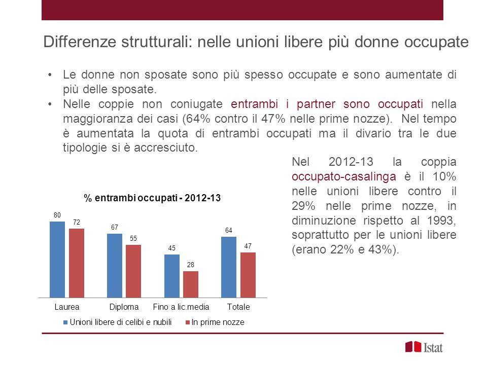 Differenze strutturali: nelle unioni libere più donne occupate Le donne non sposate sono più spesso occupate e sono aumentate di più delle sposate.