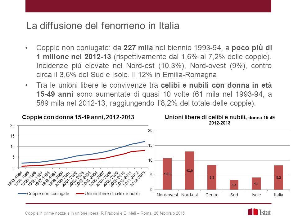 Coppie non coniugate: da 227 mila nel biennio 1993-94, a poco più di 1 milione nel 2012-13 (rispettivamente dal 1,6% al 7,2% delle coppie).