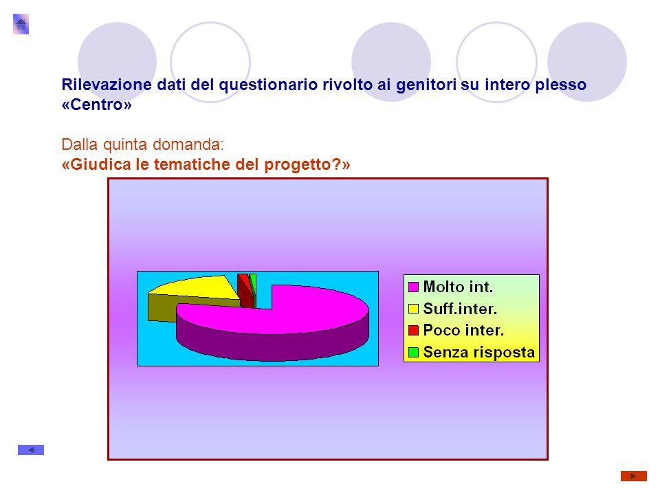 Rilevazione dati del questionario rivolto ai genitori su intero plesso «Centro» Dalla quinta domanda: «Giudica le tematiche del progetto »