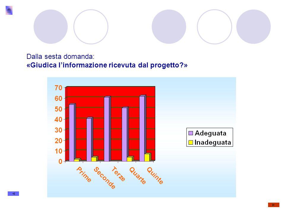 Dalla sesta domanda: «Giudica l'informazione ricevuta dal progetto »