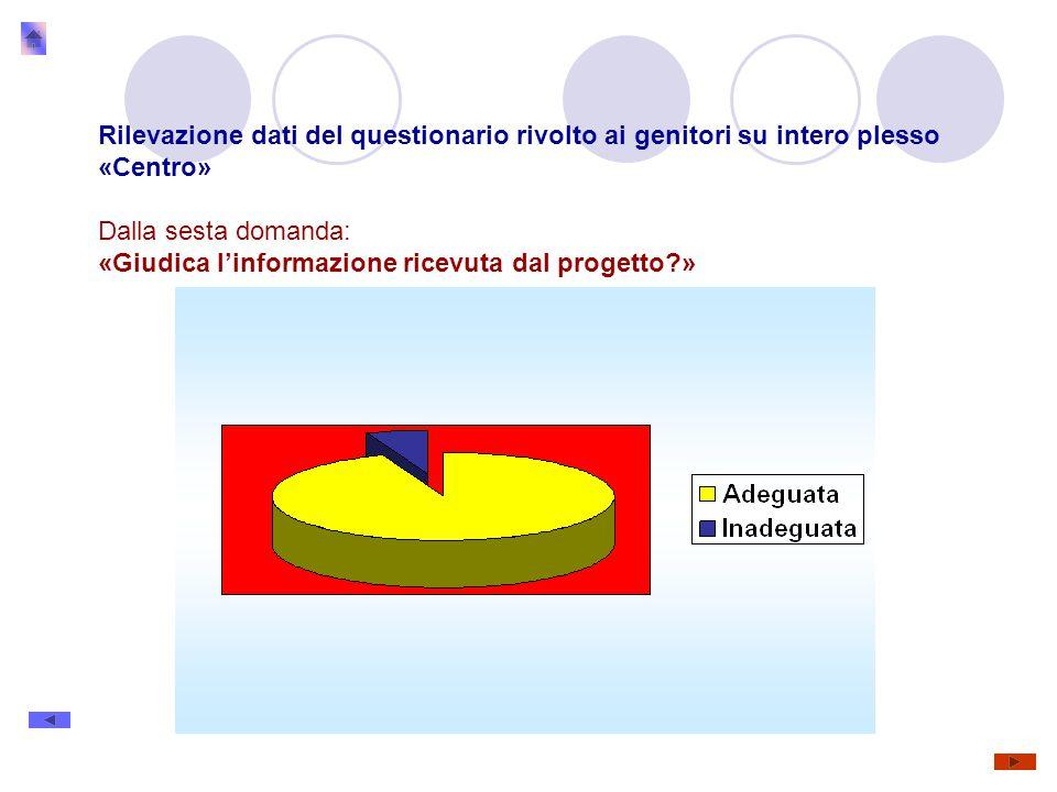 Rilevazione dati del questionario rivolto ai genitori su intero plesso «Centro» Dalla sesta domanda: «Giudica l'informazione ricevuta dal progetto »