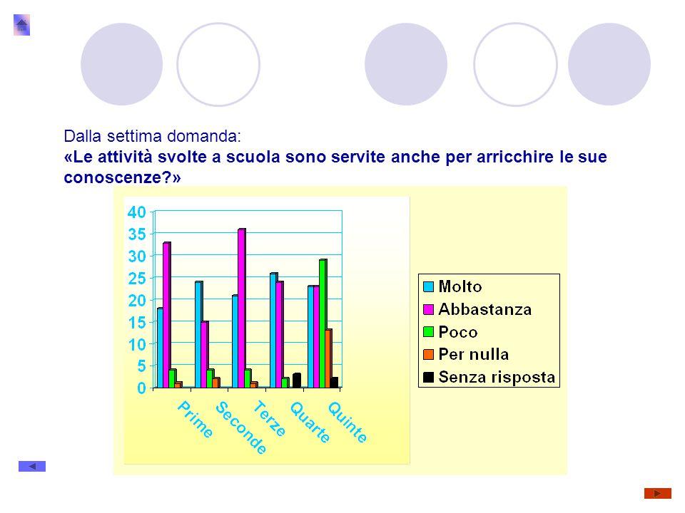 Dalla settima domanda: «Le attività svolte a scuola sono servite anche per arricchire le sue conoscenze »