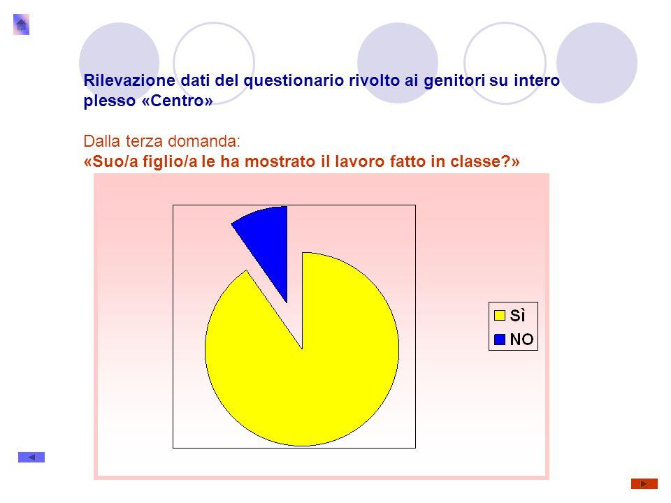 Rilevazione dati del questionario rivolto ai genitori su intero plesso «Centro» Dalla terza domanda: «Suo/a figlio/a le ha mostrato il lavoro fatto in classe »