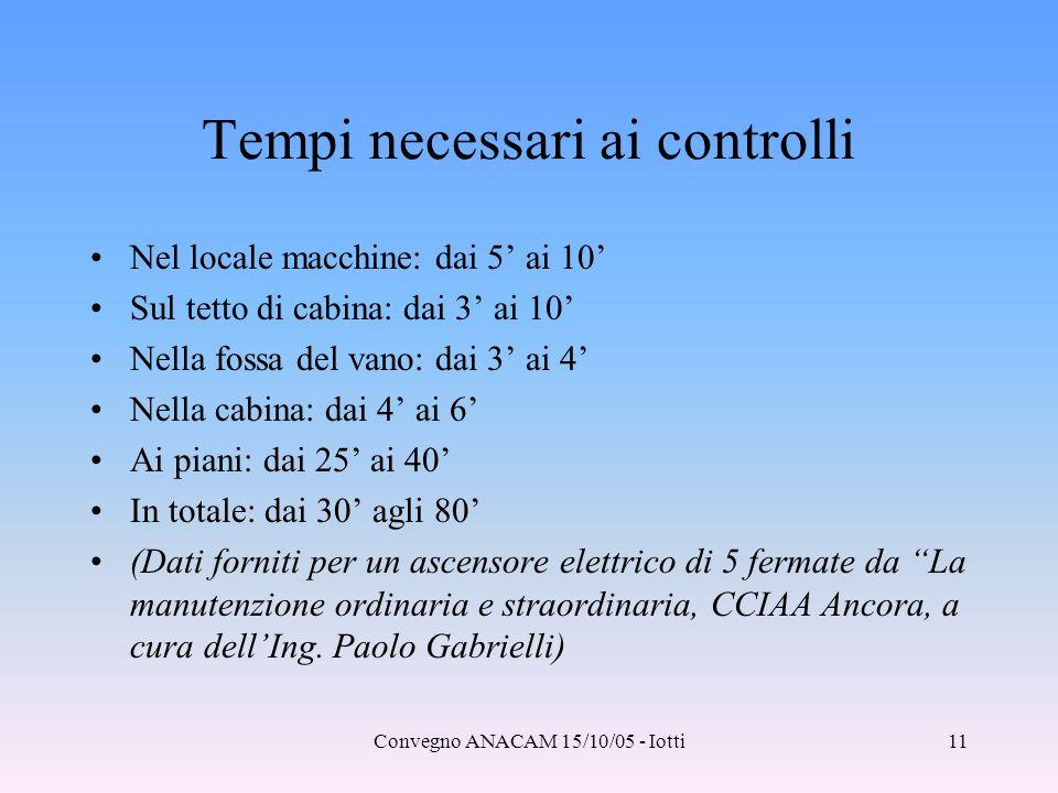 Convegno ANACAM 15/10/05 - Iotti11 Tempi necessari ai controlli Nel locale macchine: dai 5' ai 10' Sul tetto di cabina: dai 3' ai 10' Nella fossa del