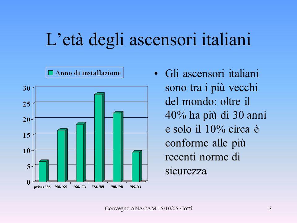 Convegno ANACAM 15/10/05 - Iotti3 L'età degli ascensori italiani Gli ascensori italiani sono tra i più vecchi del mondo: oltre il 40% ha più di 30 ann