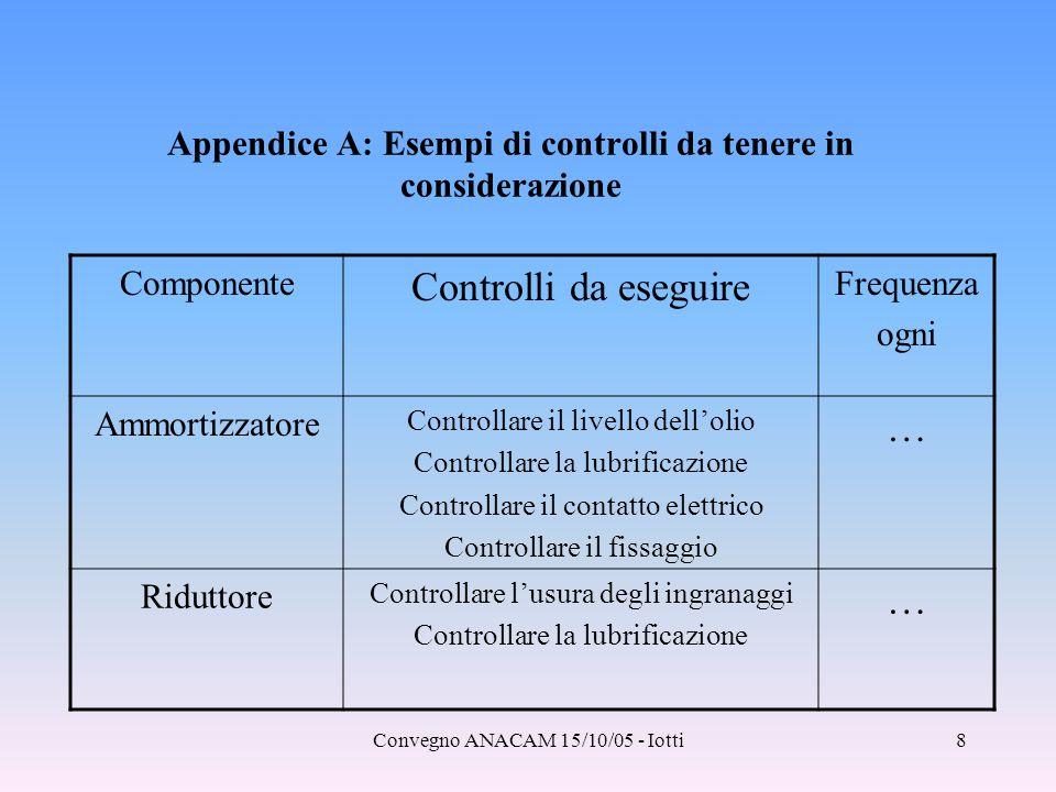 Convegno ANACAM 15/10/05 - Iotti8 Appendice A: Esempi di controlli da tenere in considerazione Componente Controlli da eseguire Frequenza ogni Ammorti
