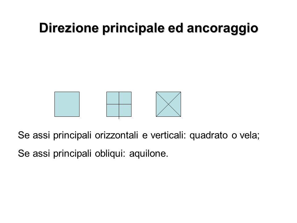 Direzione principale ed ancoraggio Se assi principali orizzontali e verticali: quadrato o vela; Se assi principali obliqui: aquilone.