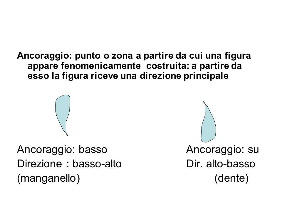 Ancoraggio: punto o zona a partire da cui una figura appare fenomenicamente costruita: a partire da esso la figura riceve una direzione principale Ancoraggio: bassoAncoraggio: su Direzione : basso-altoDir.