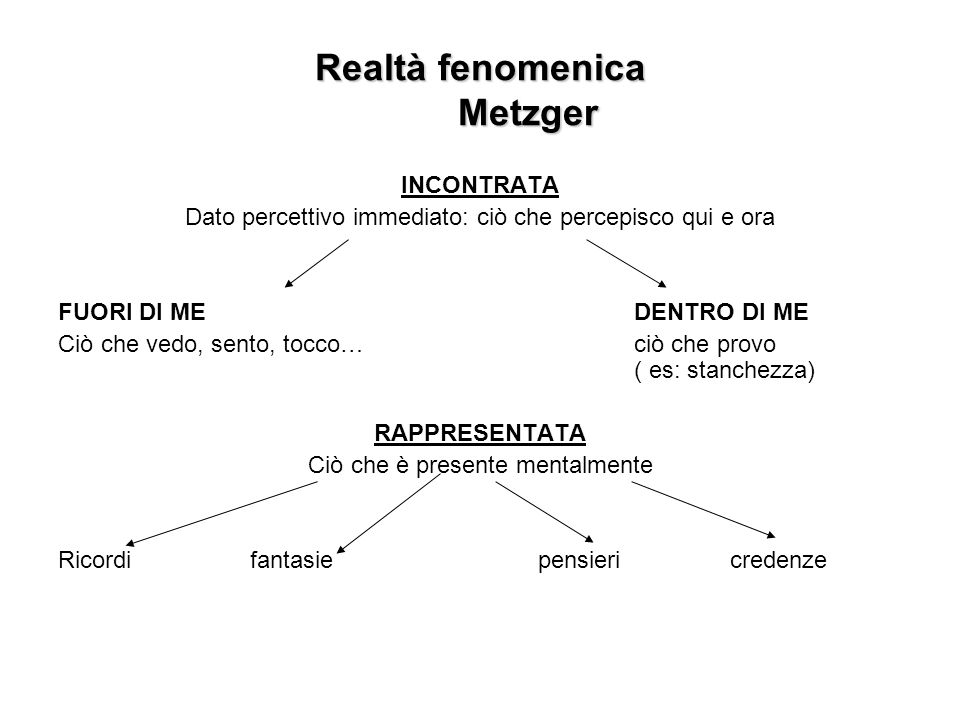 Realtà fenomenica Metzger INCONTRATA Dato percettivo immediato: ciò che percepisco qui e ora FUORI DI MEDENTRO DI ME Ciò che vedo, sento, tocco… ciò che provo ( es: stanchezza) RAPPRESENTATA Ciò che è presente mentalmente Ricordifantasiepensieri credenze