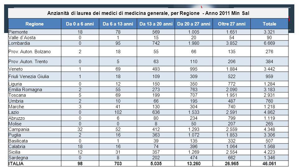 Anzianità di laurea dei medici di medicina generale, per Regione - Anno 2011 Min Sal RegioneDa 0 a 6 anniDa 6 a 13 anniDa 13 a 20 anniDa 20 a 27 anniOltre 27 anniTotale Piemonte18785691.0051.6513.321 Valle d`Aosta0115205490 Lombardia0957421.9803.8526.669 Prov.