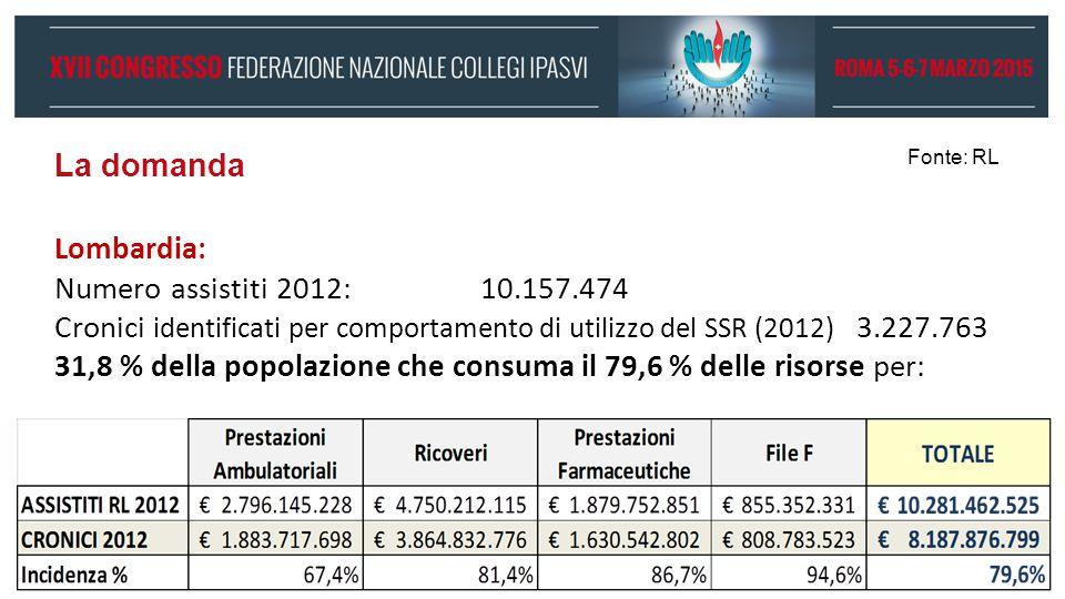 La domanda Lombardia: Numero assistiti 2012: 10.157.474 Cronici identificati per comportamento di utilizzo del SSR (2012) 3.227.763 31,8 % della popolazione che consuma il 79,6 % delle risorse per: Fonte: RL
