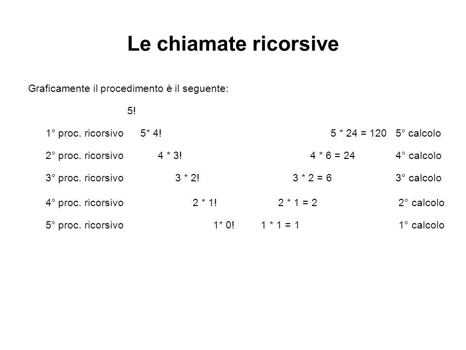 Le chiamate ricorsive Graficamente il procedimento è il seguente: 5! 1° proc. ricorsivo 5* 4! 5 * 24 = 120 5° calcolo 2° proc. ricorsivo 4 * 3! 4 * 6