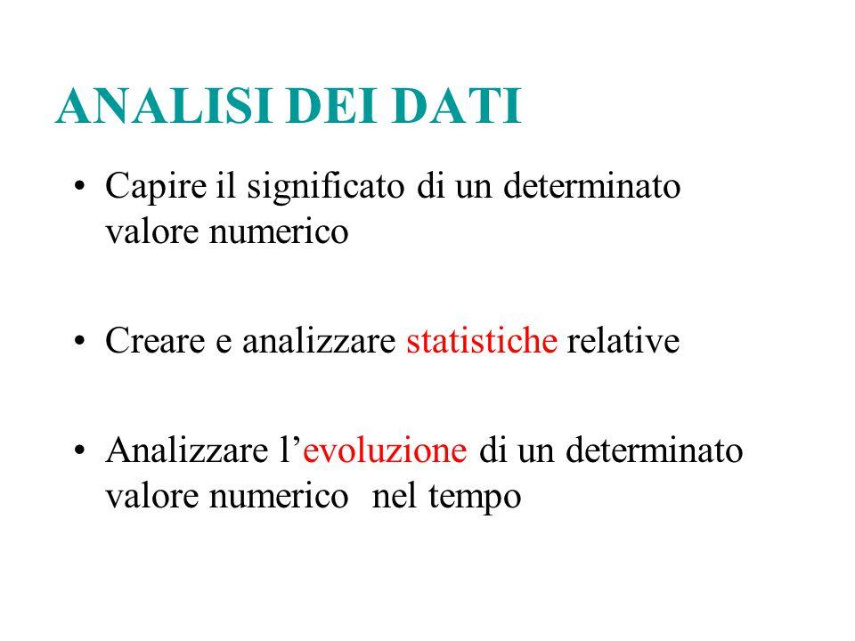ANALISI DEI DATI Capire il significato di un determinato valore numerico Creare e analizzare statistiche relative Analizzare l'evoluzione di un determ