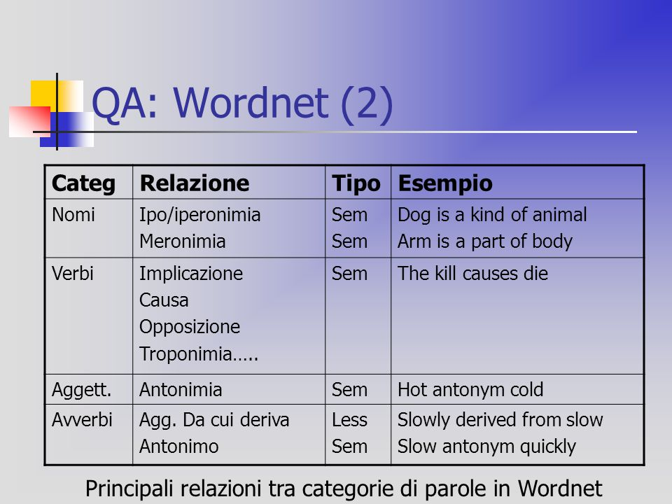 QA: Wordnet (2) CategRelazioneTipoEsempio NomiIpo/iperonimia Meronimia Sem Dog is a kind of animal Arm is a part of body VerbiImplicazione Causa Oppos