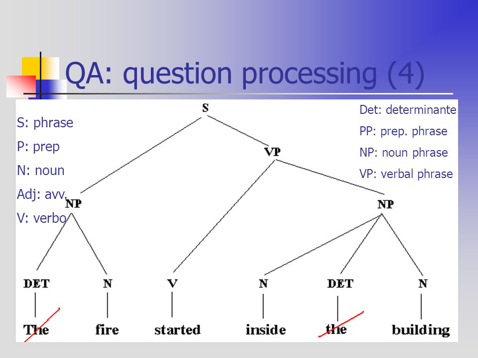 QA: question processing (4) S: phrase P: prep N: noun Adj: avv.