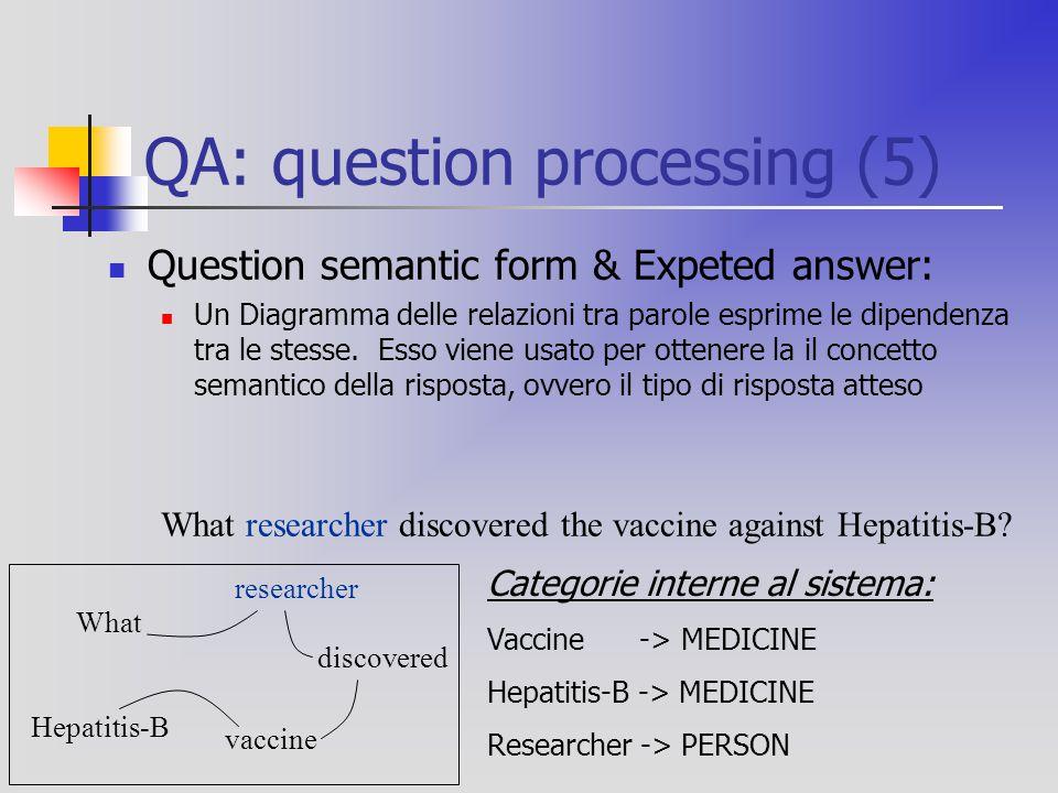 QA: question processing (5) Question semantic form & Expeted answer: Un Diagramma delle relazioni tra parole esprime le dipendenza tra le stesse.