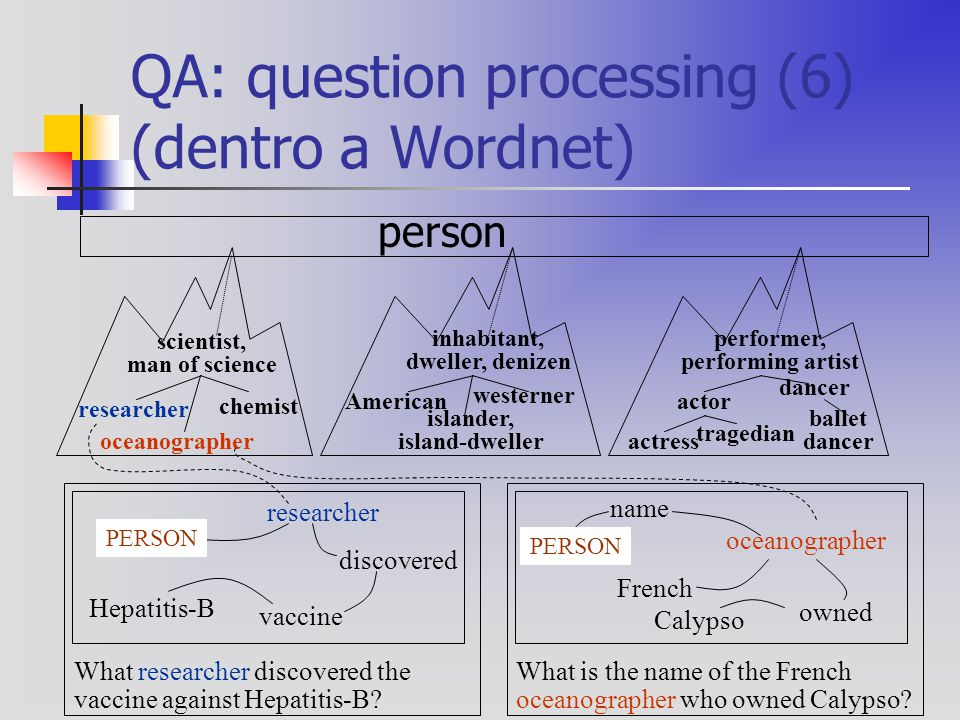 QA: question processing (6) (dentro a Wordnet) researcher oceanographer chemist scientist, man of science American islander, island-dweller westerner