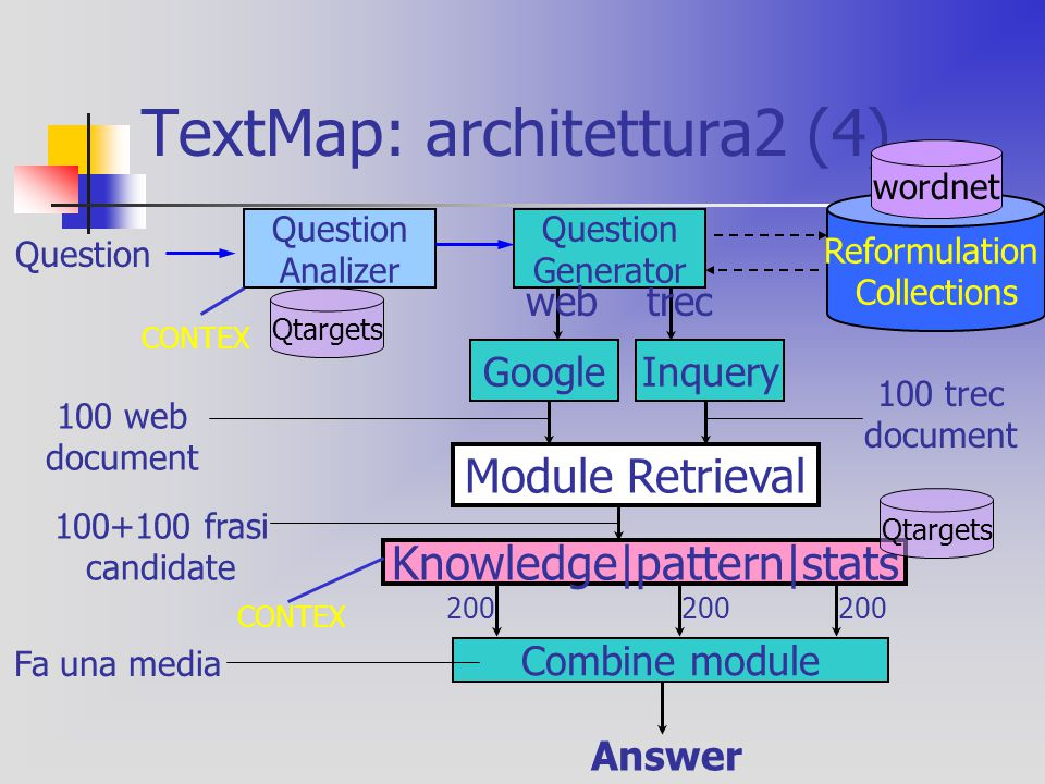 TextMap: architettura2 (4) Question Analizer Google Question Generator Question Inquery Reformulation Collections Module Retrieval webtrec 100+100 fra