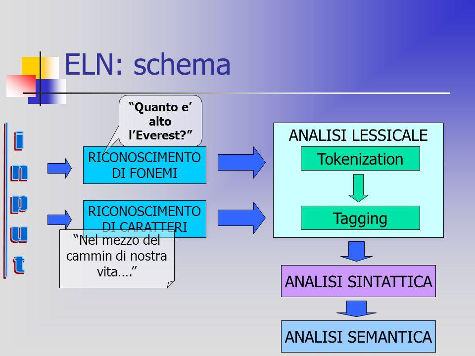 Access Information Un tema di ELN e' l'Accesso all'Informazione (AI).