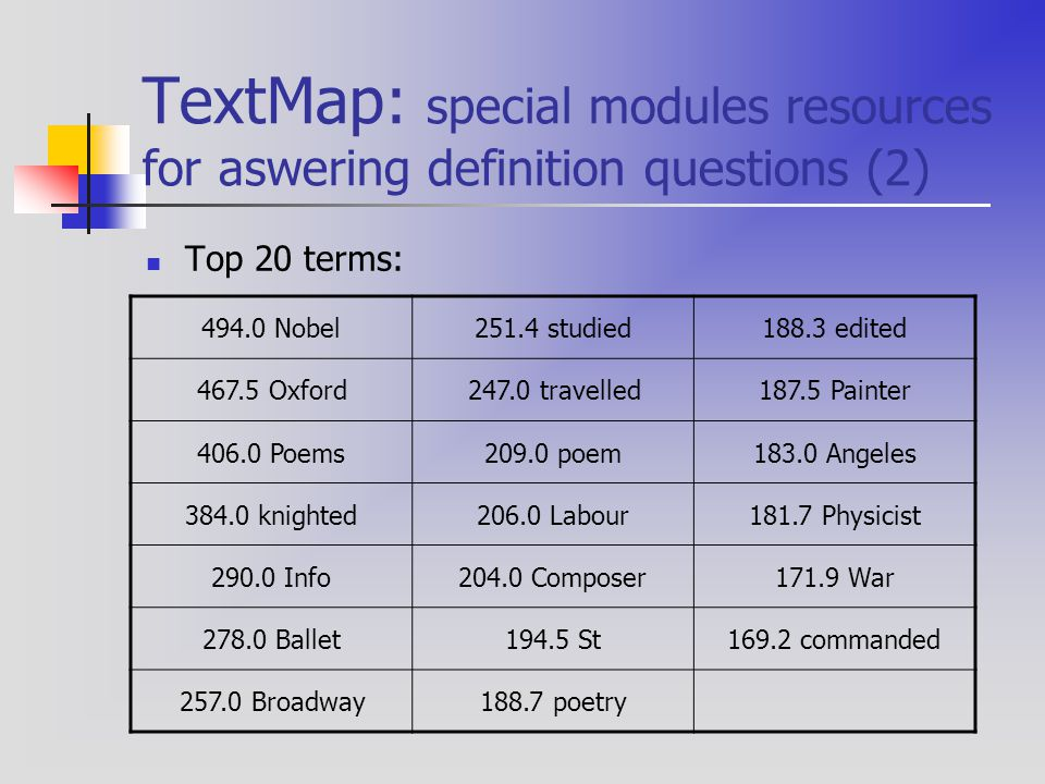 TextMap: special modules resources for aswering definition questions (2) Top 20 terms: 494.0 Nobel251.4 studied188.3 edited 467.5 Oxford247.0 travelle