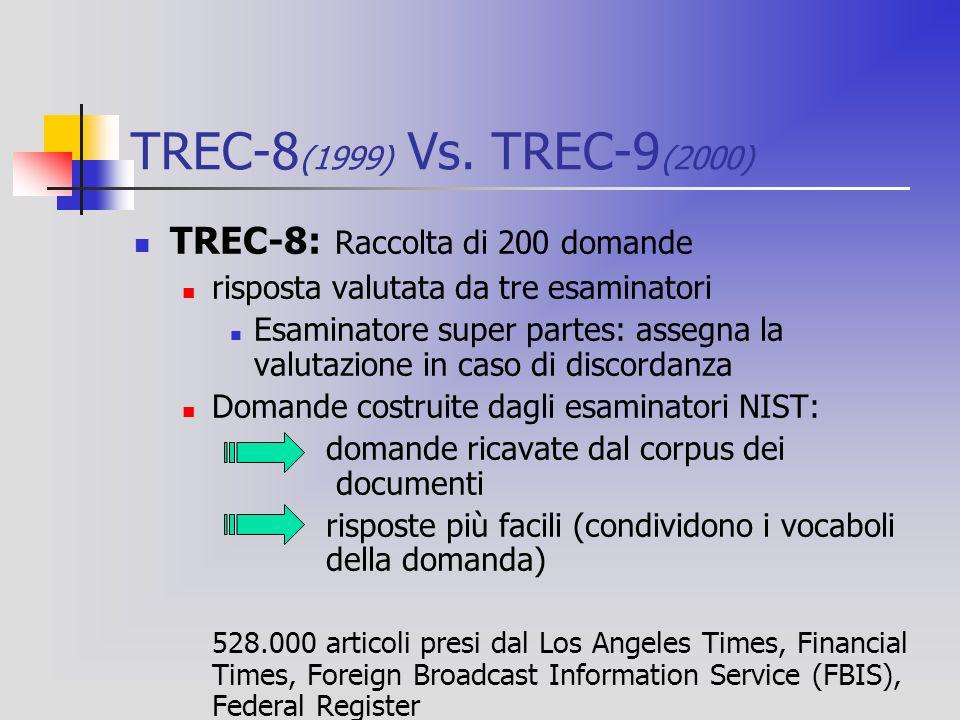 TREC-8 (1999) Vs.