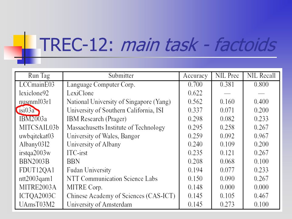 TREC-12: main task - factoids