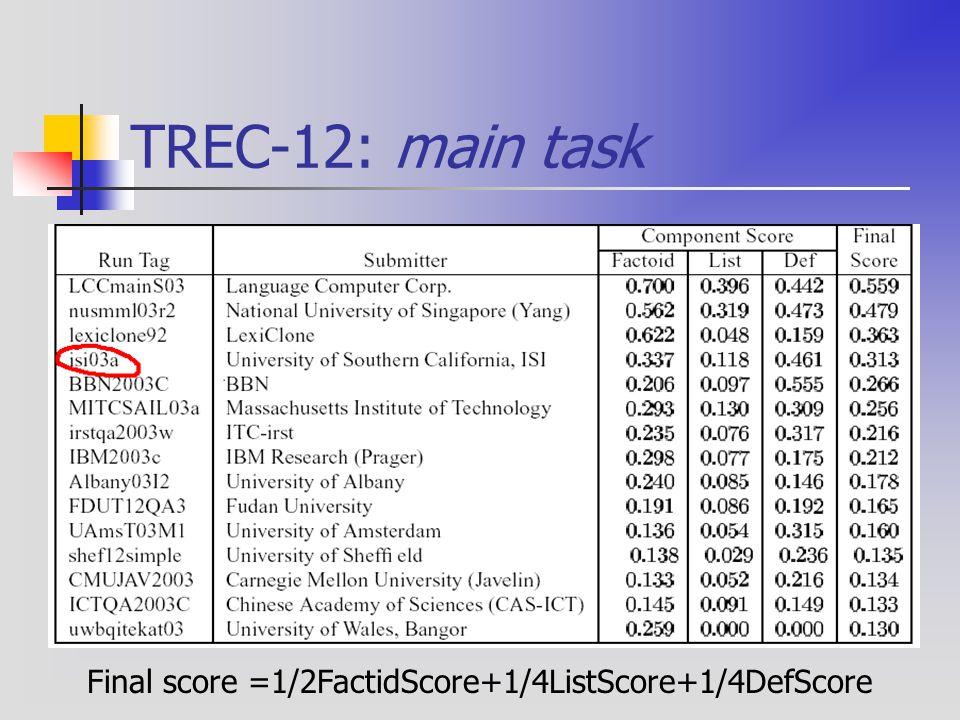 TREC-12: main task Final score =1/2FactidScore+1/4ListScore+1/4DefScore