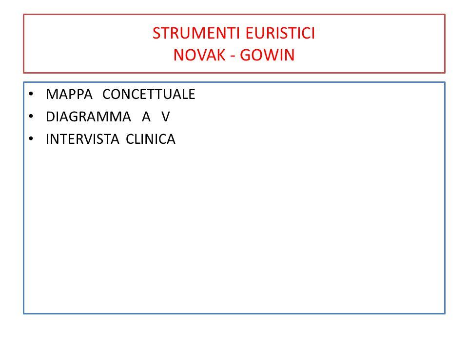 STRUMENTI EURISTICI NOVAK - GOWIN MAPPA CONCETTUALE DIAGRAMMA A V INTERVISTA CLINICA