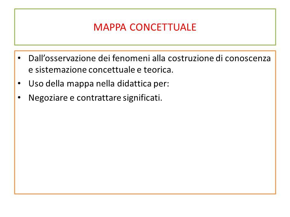 MAPPA CONCETTUALE Dall'osservazione dei fenomeni alla costruzione di conoscenza e sistemazione concettuale e teorica.