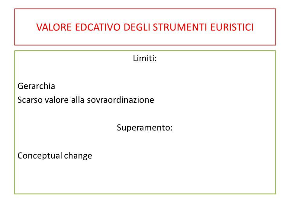 VALORE EDCATIVO DEGLI STRUMENTI EURISTICI Limiti: Gerarchia Scarso valore alla sovraordinazione Superamento: Conceptual change