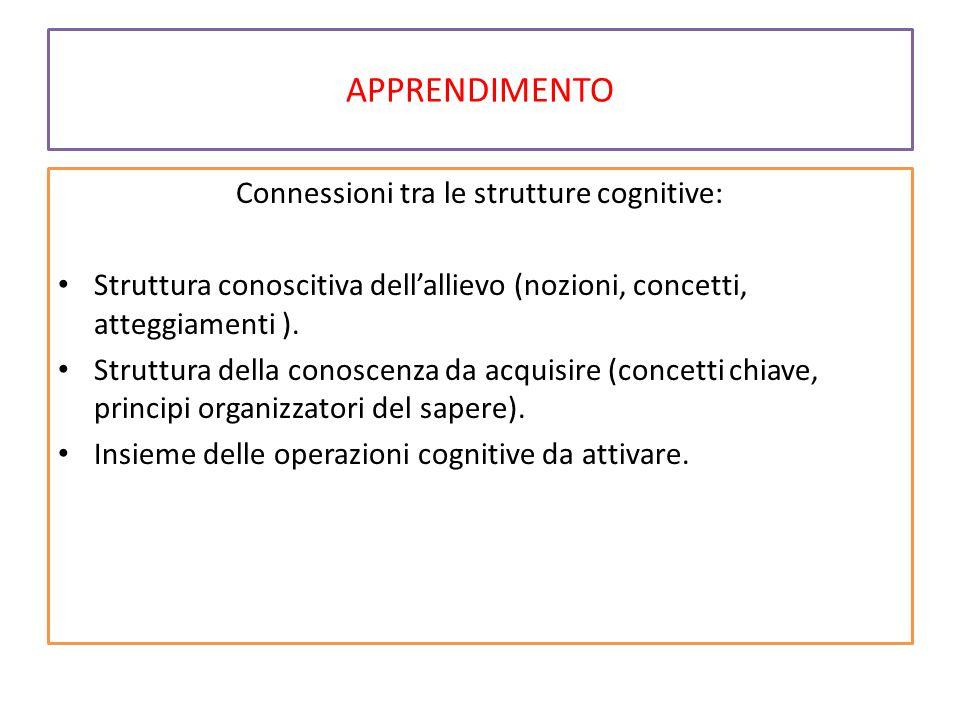 APPRENDIMENTO Connessioni tra le strutture cognitive: Struttura conoscitiva dell'allievo (nozioni, concetti, atteggiamenti ).