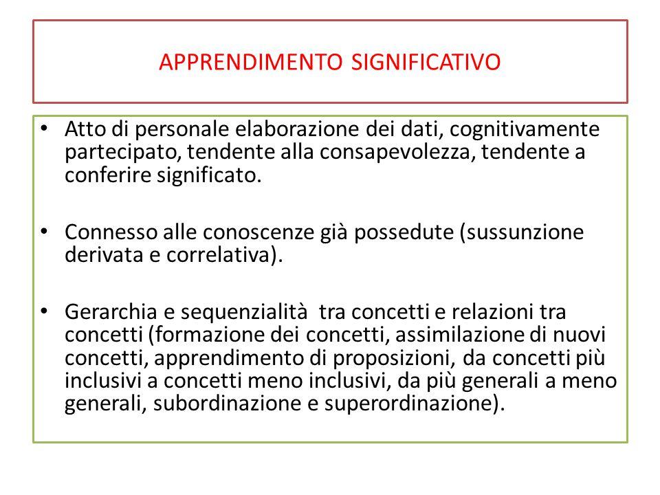 APPRENDIMENTO SIGNIFICATIVO Natura qualitativa dell'apprendimento: Processi di: Derivazione Correlazione Organizzazione anticipata