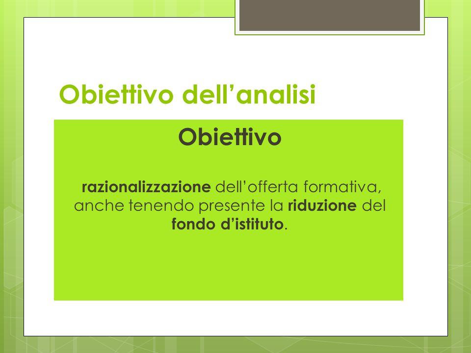 Obiettivo dell'analisi Obiettivo razionalizzazione dell'offerta formativa, anche tenendo presente la riduzione del fondo d'istituto.
