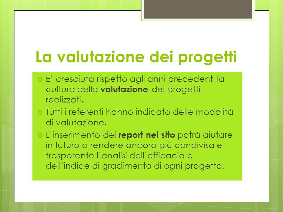 La valutazione dei progetti  E' cresciuta rispetto agli anni precedenti la cultura della valutazione dei progetti realizzati.