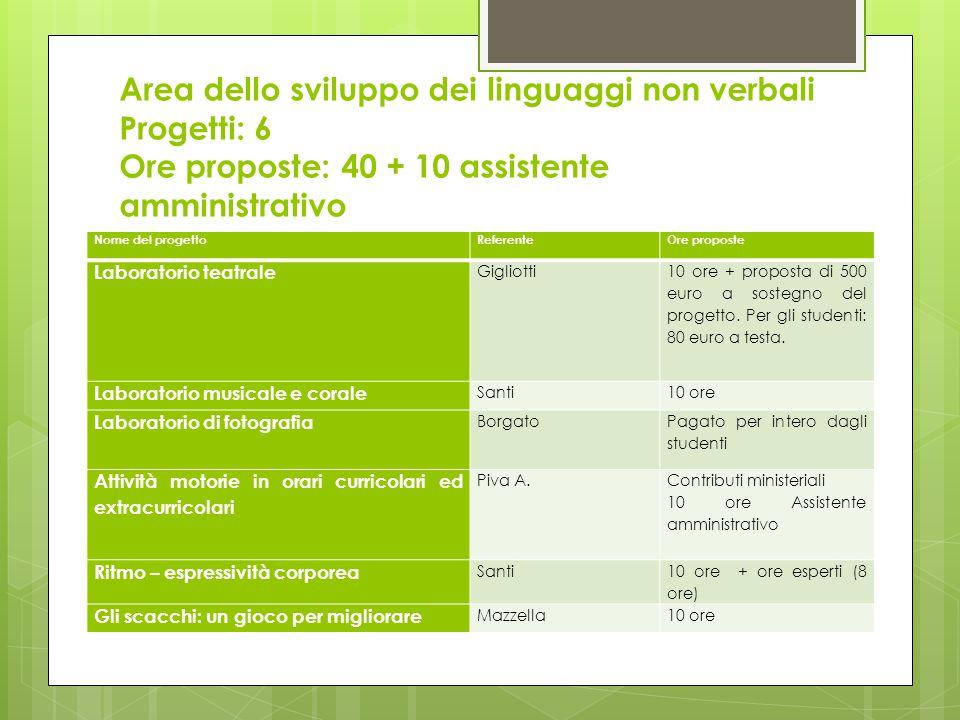 Area dello sviluppo dei linguaggi non verbali Progetti: 6 Ore proposte: 40 + 10 assistente amministrativo Nome del progettoReferenteOre proposte Laboratorio teatrale Gigliotti 10 ore + proposta di 500 euro a sostegno del progetto.