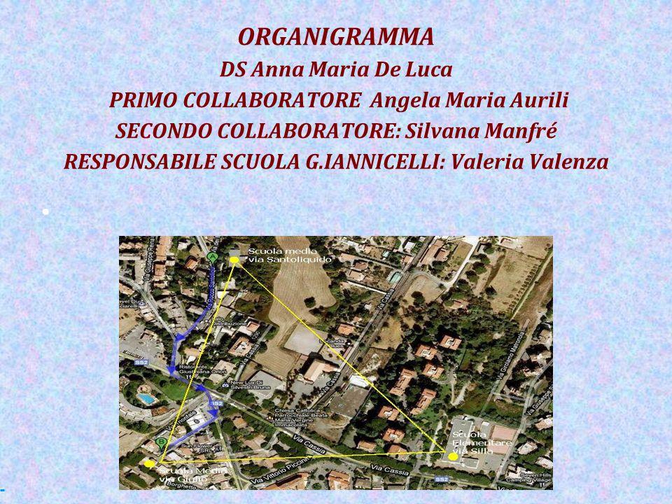 ORGANIGRAMMA DS Anna Maria De Luca PRIMO COLLABORATORE Angela Maria Aurili SECONDO COLLABORATORE: Silvana Manfré RESPONSABILE SCUOLA G.IANNICELLI: Val