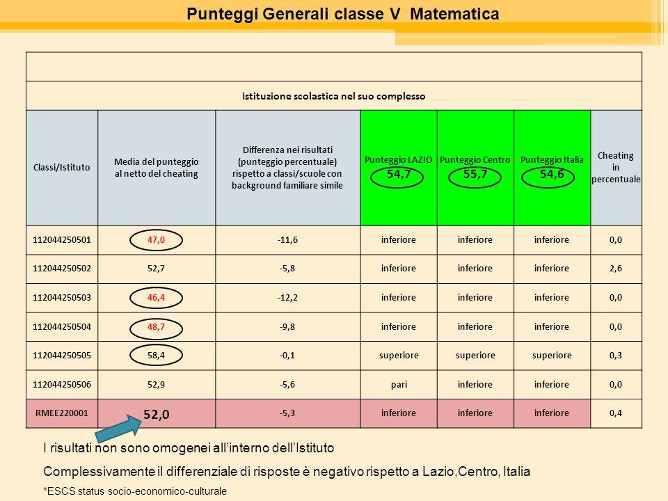 Punteggi Generali classe V Matematica Istituzione scolastica nel suo complesso Classi/Istituto Media del punteggio al netto del cheating Differenza ne