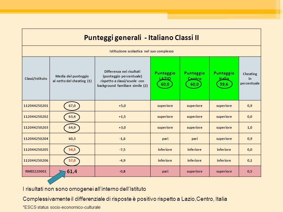 Punteggi generali - Italiano Classi II Istituzione scolastica nel suo complesso Classi/Istituto Media del punteggio al netto del cheating (1) Differen