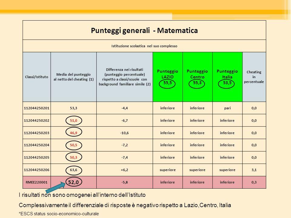 Punteggi generali - Matematica Istituzione scolastica nel suo complesso Classi/Istituto Media del punteggio al netto del cheating (1) Differenza nei r