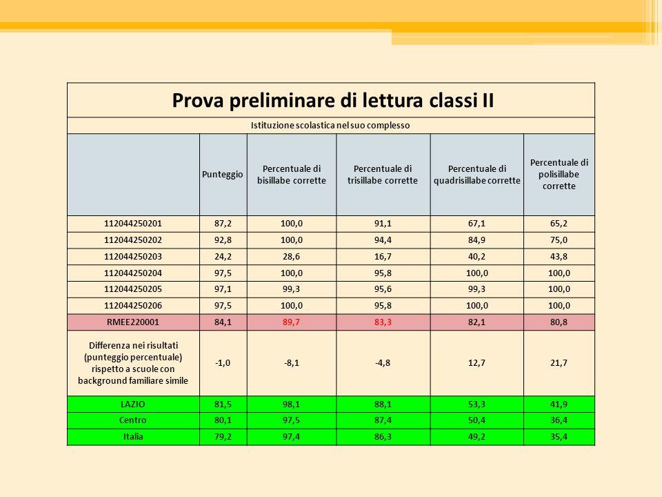Prova preliminare di lettura classi II Istituzione scolastica nel suo complesso Punteggio Percentuale di bisillabe corrette Percentuale di trisillabe