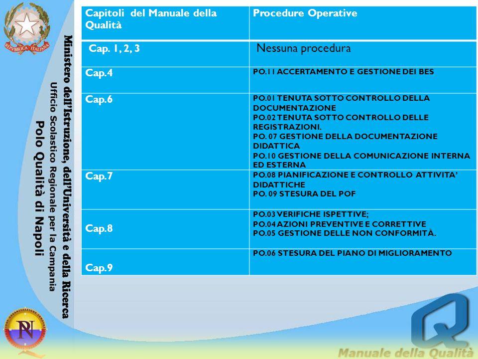 Capitoli del Manuale della Qualità Procedure Operative Cap. 1, 2, 3 Nessuna procedura Cap.4 PO.11 ACCERTAMENTO E GESTIONE DEI BES Cap.6 PO.01 TENUTA S