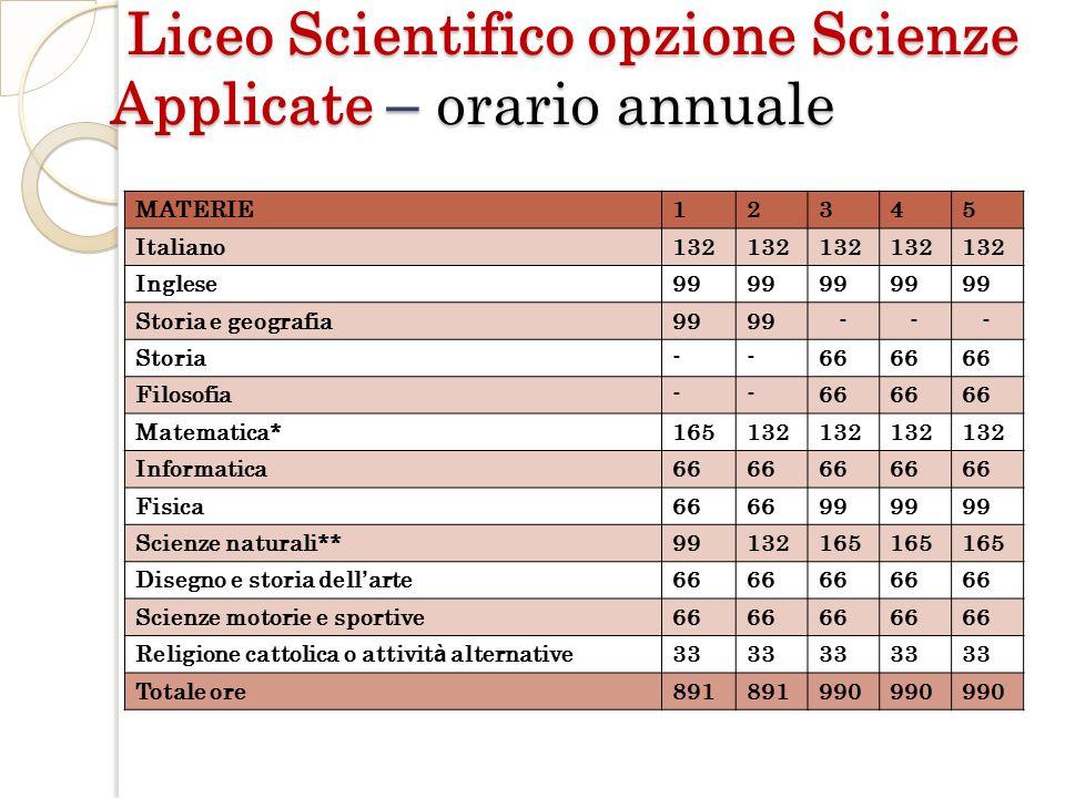 MATERIE12345 Italiano132 Inglese99 Storia e geografia99 - - - Storia--66 Filosofia--66 Matematica*165132 Informatica66 Fisica66 99 Scienze naturali**9