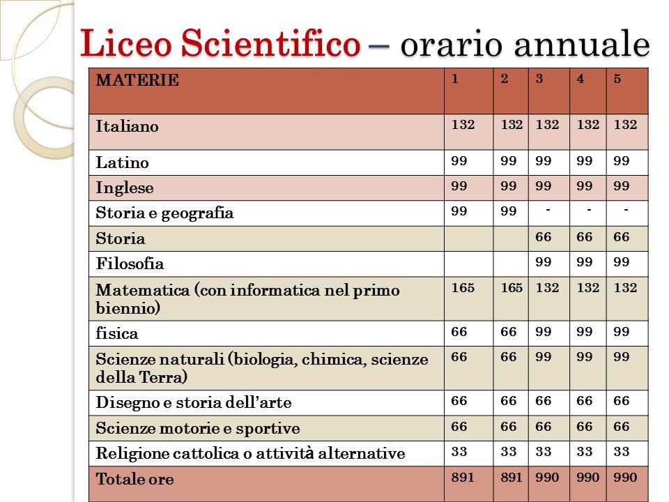 Liceo Scientifico – orario annuale MATERIE 12345 Italiano 132 Latino 99 Inglese 99 Storia e geografia 99 - - - Storia 66 Filosofia 99 Matematica (con