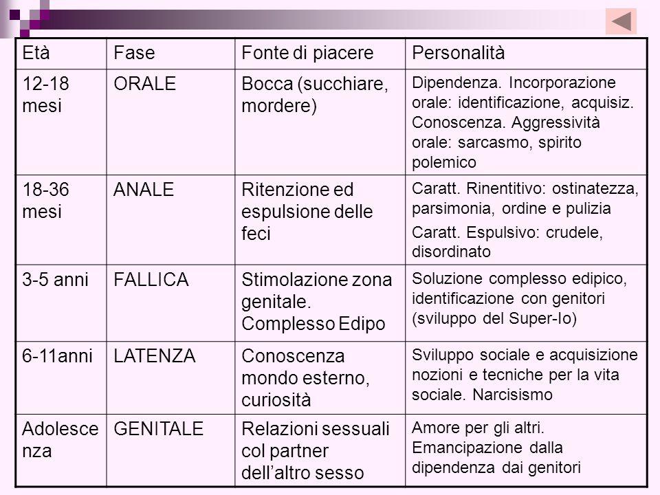 EtàFaseFonte di piacerePersonalità 12-18 mesi ORALEBocca (succhiare, mordere) Dipendenza. Incorporazione orale: identificazione, acquisiz. Conoscenza.