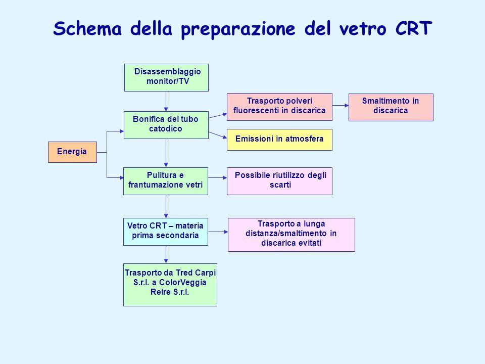 Schema della preparazione del vetro CRT Disassemblaggio monitor/TV Bonifica del tubo catodico Pulitura e frantumazione vetri Energia Emissioni in atmosfera Possibile riutilizzo degli scarti Trasporto da Tred Carpi S.r.l.