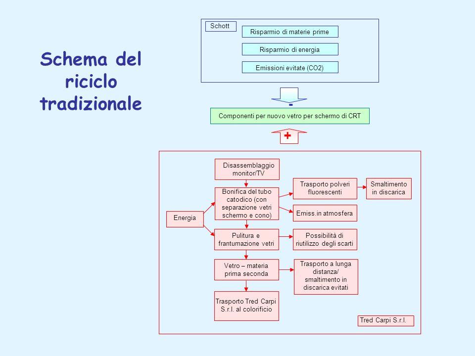 Schema del riciclo tradizionale Risparmio di materie prime Risparmio di energia Emissioni evitate (CO2) Schott Tred Carpi S.r.l.